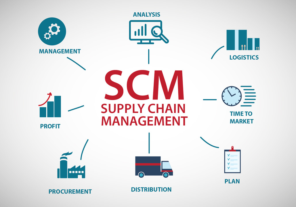 Supply chain management (SCM) is that the management of flow